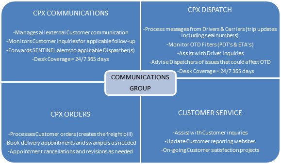 CPX Communications